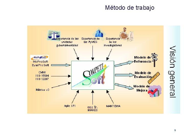 Método de trabajo 9