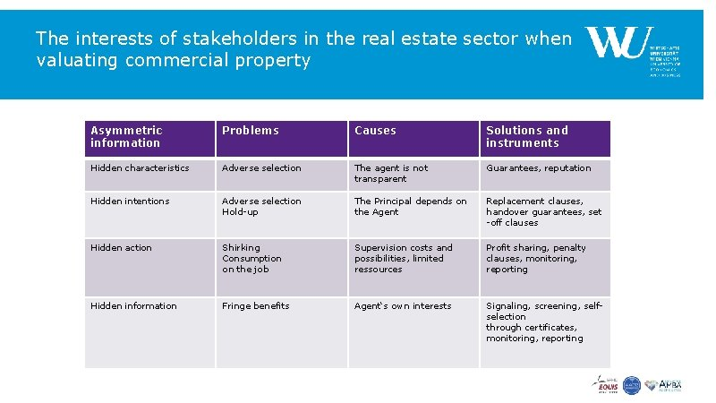 The interests of stakeholders in the real estate sector when valuating commercial property Asymmetric