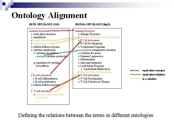 Ontology Alignment GENE ONTOLOGY (GO) SIGNAL-ONTOLOGY (Sig. O) immune response i- acute-phase response i-