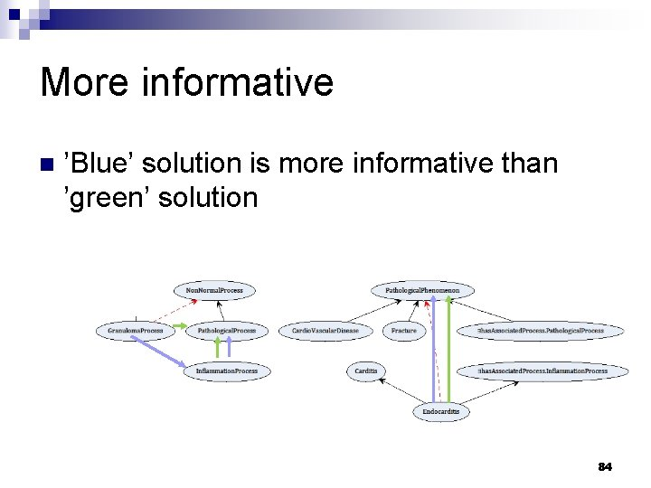 More informative n 'Blue' solution is more informative than 'green' solution 84