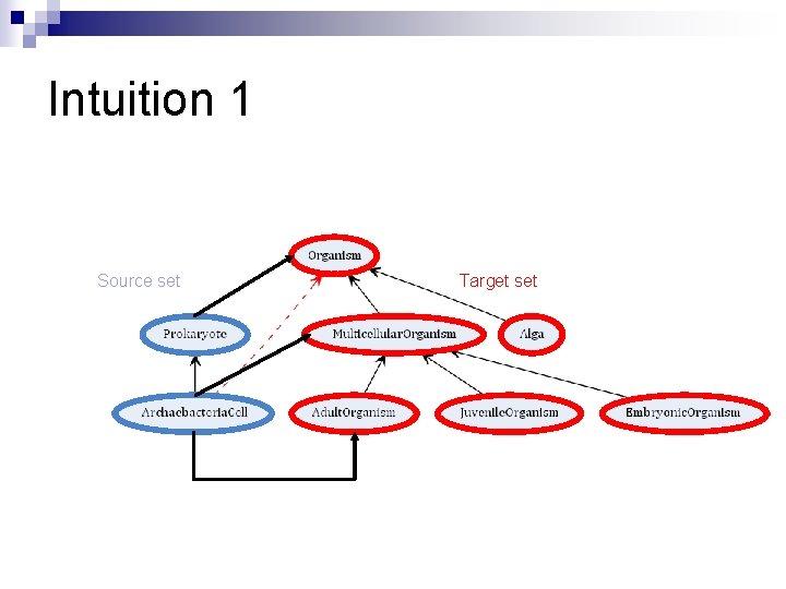 Intuition 1 Source set Target set