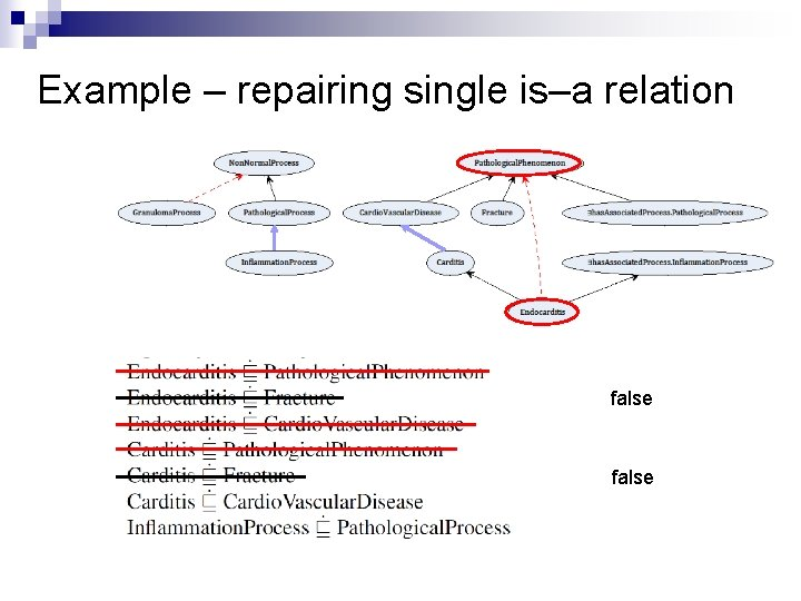 Example – repairing single is–a relation false