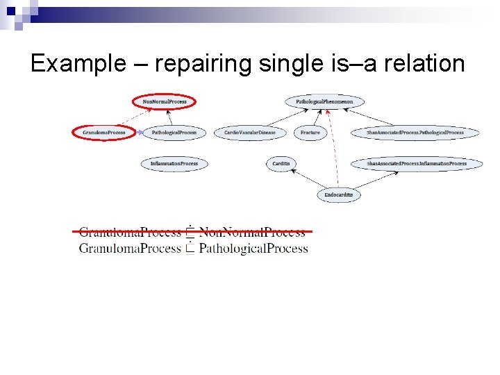 Example – repairing single is–a relation