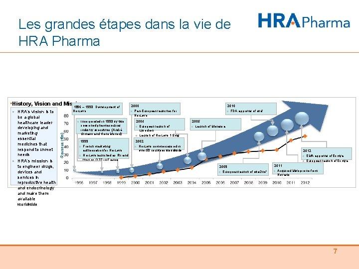 Les grandes étapes dans la vie de HRA Pharma • History, Vision and Mission