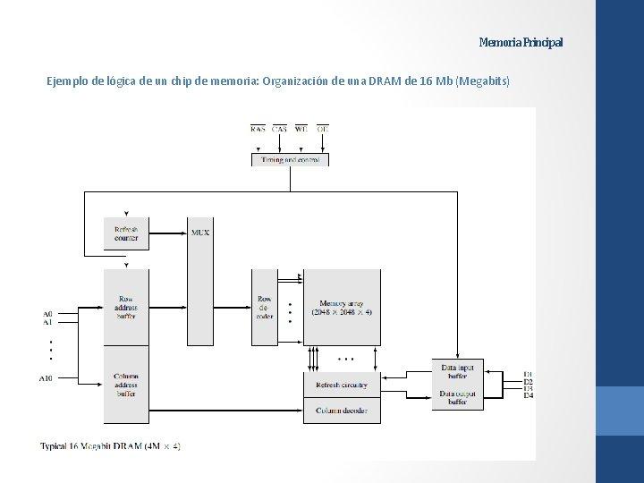 Memoria Principal Ejemplo de lógica de un chip de memoria: Organización de una DRAM
