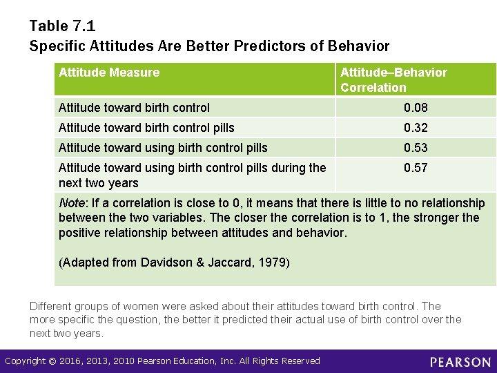 Table 7. 1 Specific Attitudes Are Better Predictors of Behavior Attitude Measure Attitude–Behavior Correlation