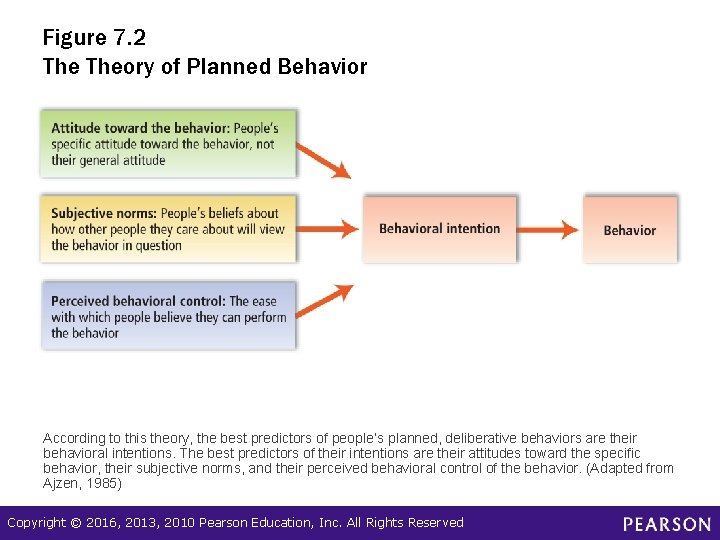 Figure 7. 2 Theory of Planned Behavior According to this theory, the best predictors