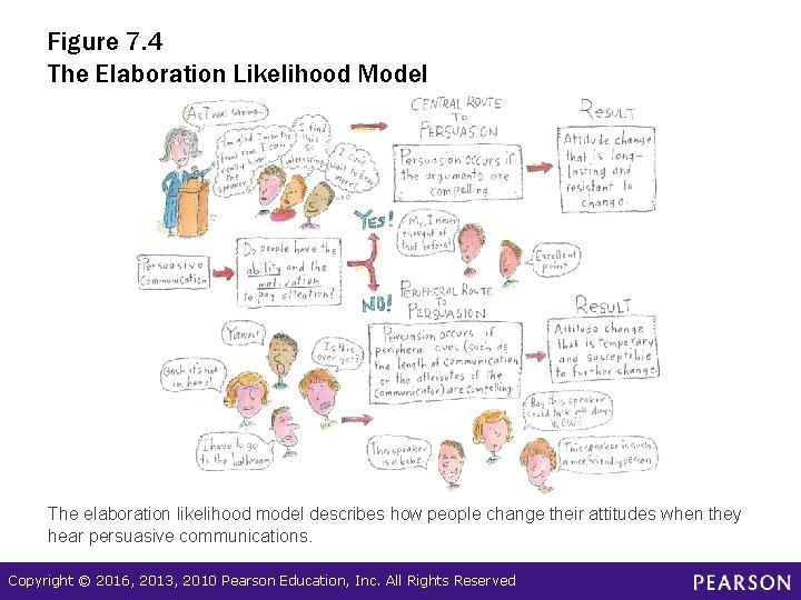 Figure 7. 4 The Elaboration Likelihood Model The elaboration likelihood model describes how people