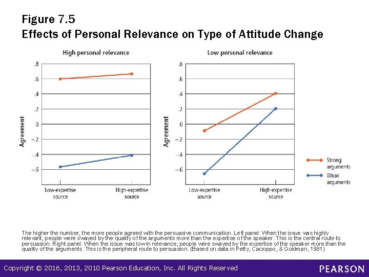 Figure 7. 5 Effects of Personal Relevance on Type of Attitude Change The higher
