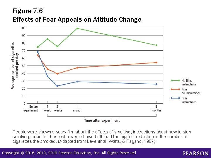 Figure 7. 6 Effects of Fear Appeals on Attitude Change People were shown a