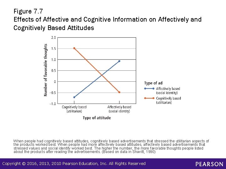 Figure 7. 7 Effects of Affective and Cognitive Information on Affectively and Cognitively Based