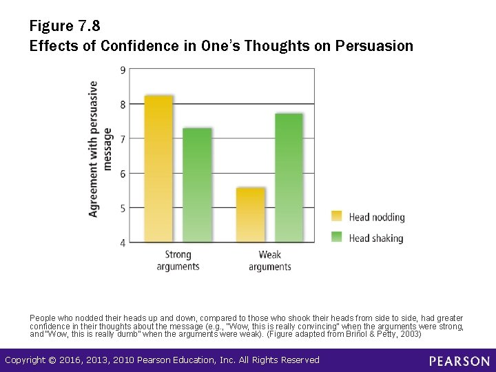Figure 7. 8 Effects of Confidence in One's Thoughts on Persuasion People who nodded