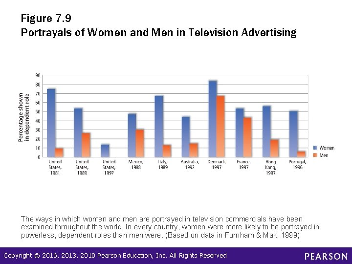 Figure 7. 9 Portrayals of Women and Men in Television Advertising The ways in