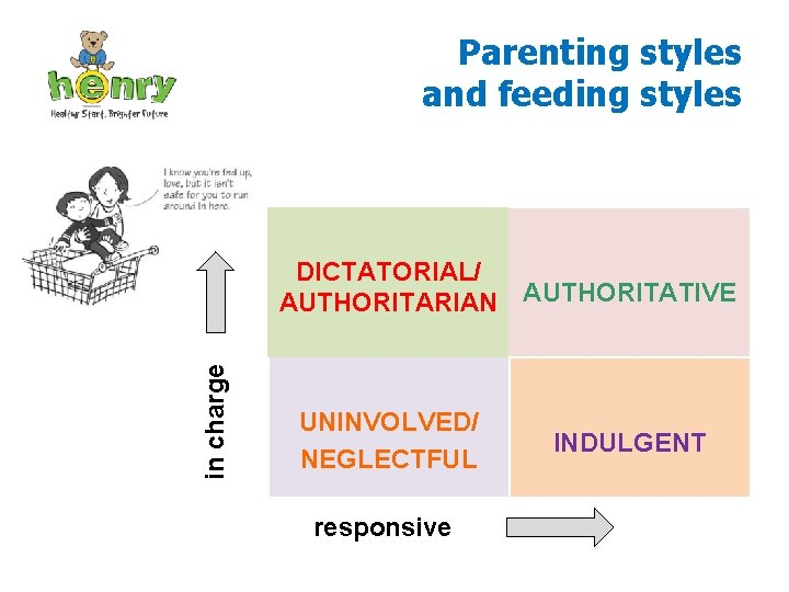 Parenting styles and feeding styles in charge DICTATORIAL/ AUTHORITARIAN AUTHORITATIVE UNINVOLVED/ NEGLECTFUL responsive INDULGENT