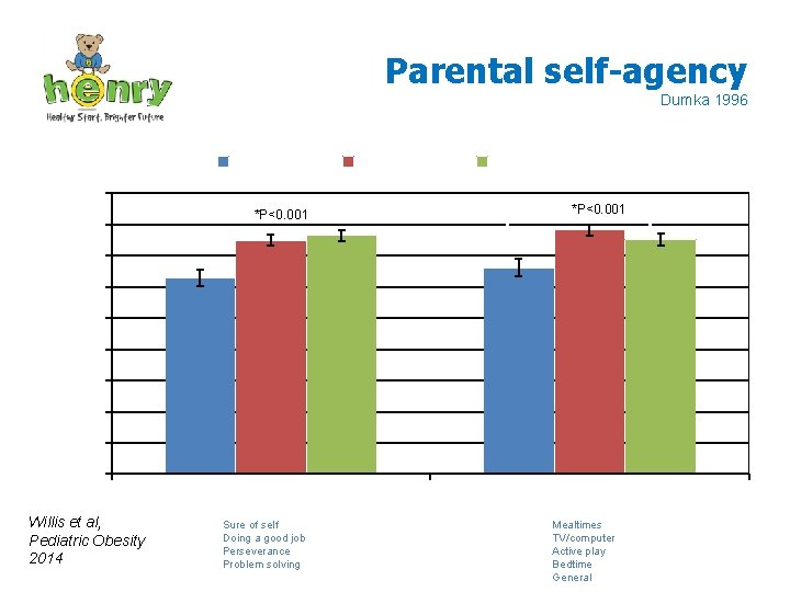 Parental self-agency Dumka 1996 Pre-course Post-course 18 16 Follow-up *P<0. 001 Parental self-agency Setting