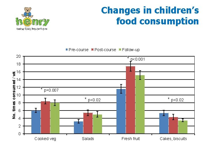 Changes in children's food consumption Pre-course Post-course 20 Follow-up * p<0. 001 No. times