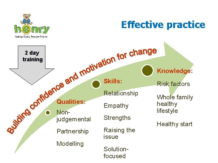 Effective practice 2 day training Knowledge: Skills: Relationship Qualities: Nonjudgemental Partnership Modelling Empathy Strengths