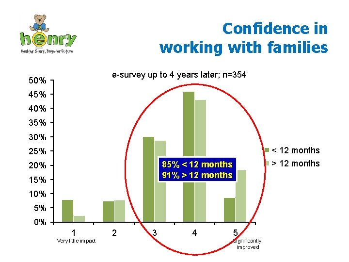 Confidence in working with families e-survey up to 4 years later; n=354 50% 45%