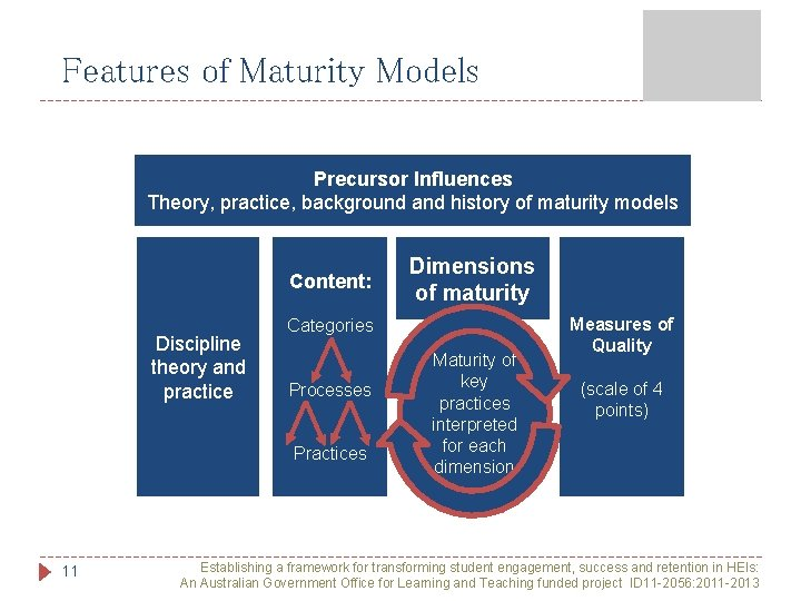 Features of Maturity Models Precursor Influences Theory, practice, background and history of maturity models