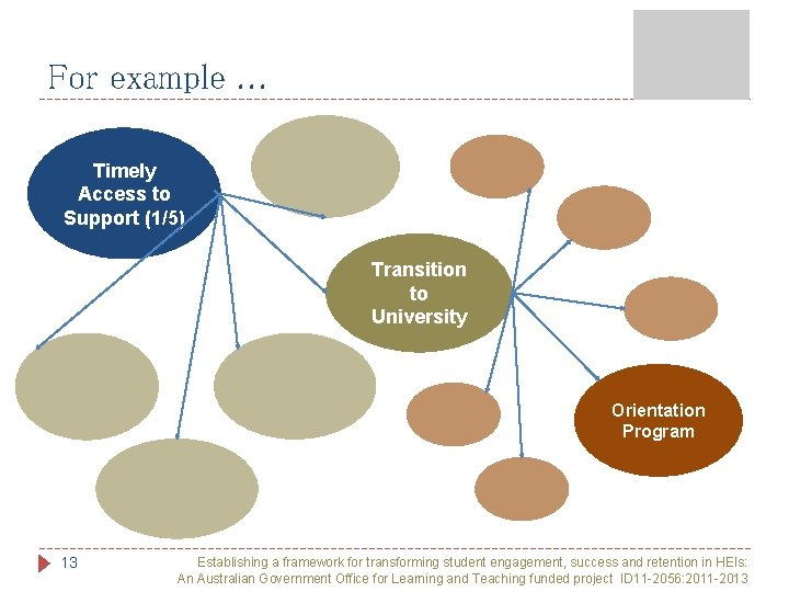 For example. . . Timely Access to Support (1/5) Transition to University Orientation Program