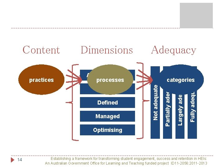 Planned Defined Managed categories Fully adequate Ad hoc Delivery processes Largely adequate practices Adequacy
