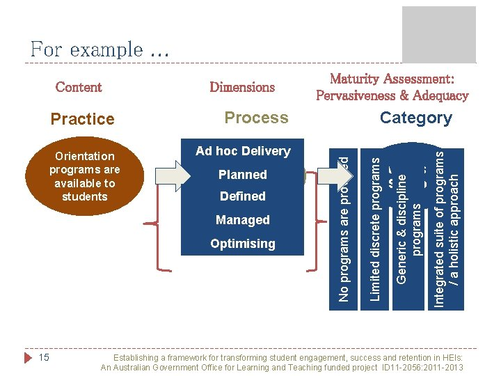 For example. . . 15 Ad hoc Delivery Transition Planned to Uni The. Defined