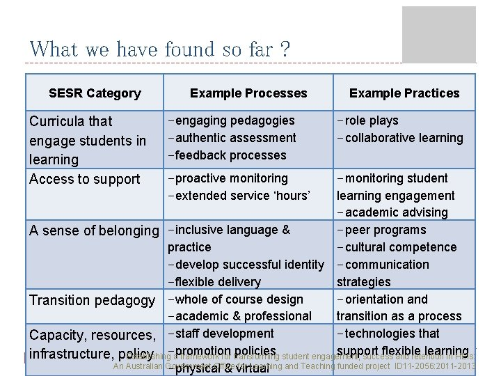 What we have found so far ? SESR Category Curricula that engage students in