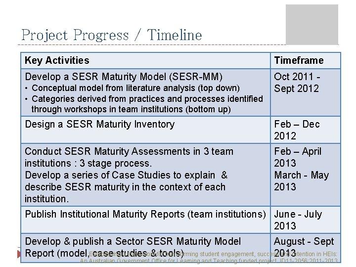 Project Progress / Timeline Key Activities Timeframe Develop a SESR Maturity Model (SESR-MM) Oct