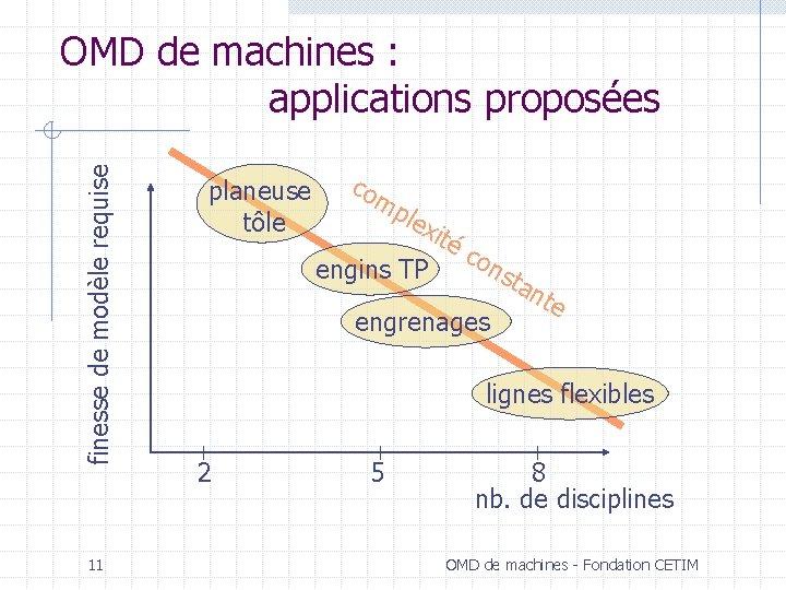finesse de modèle requise OMD de machines : applications proposées 11 planeuse tôle co