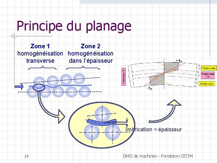 Principe du planage Zone 1 Zone 2 homogénéisation transverse dans l'épaisseur Imbrication < épaisseur