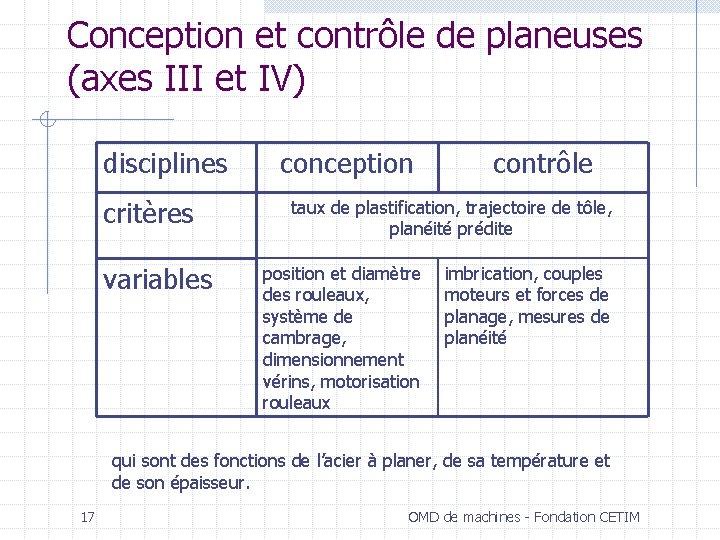 Conception et contrôle de planeuses (axes III et IV) disciplines critères variables conception contrôle