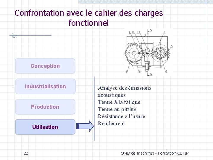 Confrontation avec le cahier des charges fonctionnel Conception Industrialisation Production Utilisation 22 Analyse des