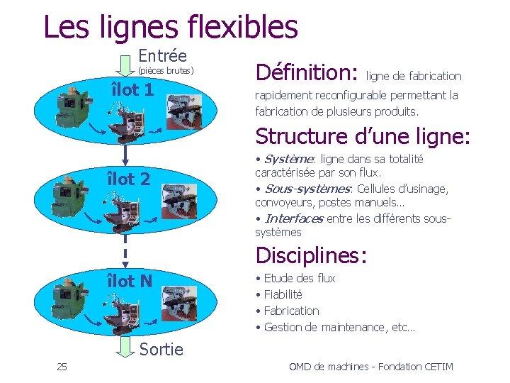 Les lignes flexibles Entrée (pièces brutes) îlot 1 Définition: ligne de fabrication rapidement reconfigurable