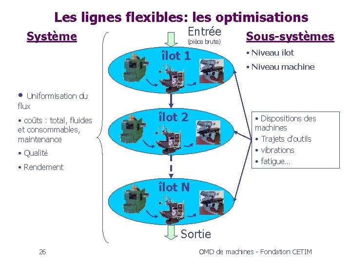 Les lignes flexibles: les optimisations Système Entrée (pièce brute) Sous-systèmes • Niveau îlot 1