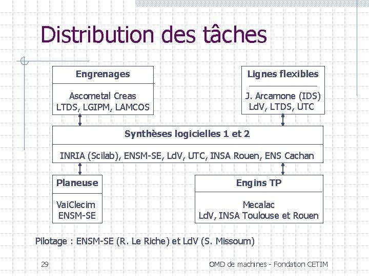 Distribution des tâches Engrenages Lignes flexibles Ascometal Creas LTDS, LGIPM, LAMCOS J. Arcamone (IDS)