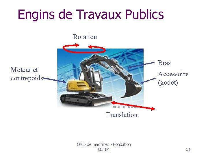 Engins de Travaux Publics Rotation Bras Moteur et contrepoids Accessoire (godet) Translation OMD de