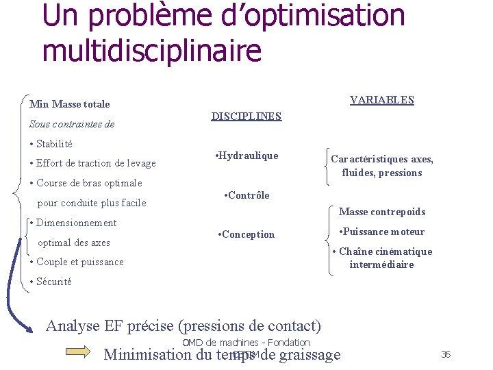 Un problème d'optimisation multidisciplinaire Min Masse totale Sous contraintes de • Stabilité • Effort