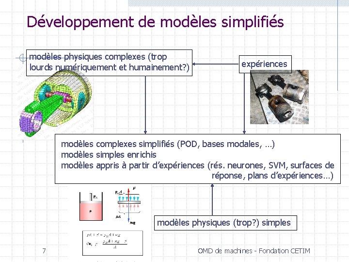 Développement de modèles simplifiés modèles physiques complexes (trop lourds numériquement et humainement? ) expériences