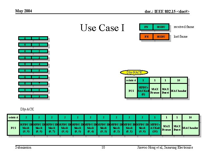 May 2004 doc. : IEEE 802. 15 -<doc#> Use Case I 0 0 0