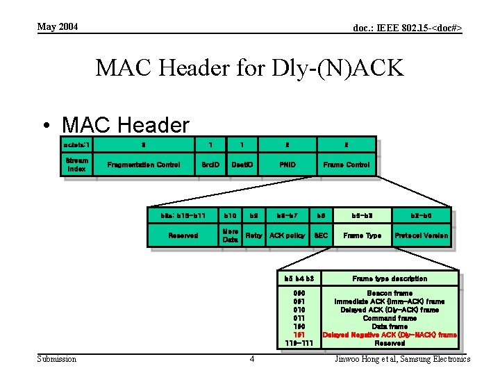 May 2004 doc. : IEEE 802. 15 -<doc#> MAC Header for Dly-(N)ACK • MAC
