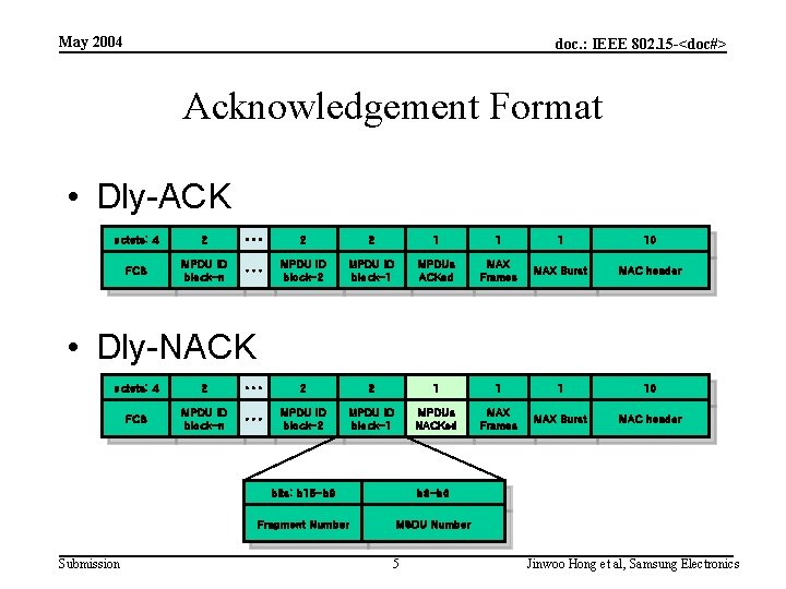 May 2004 doc. : IEEE 802. 15 -<doc#> Acknowledgement Format • Dly-ACK octets: 4