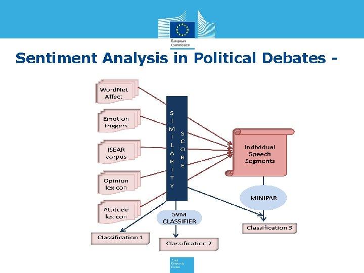 Sentiment Analysis in Political Debates -