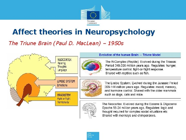 Affect theories in Neuropsychology The Triune Brain (Paul D. Mac. Lean) – 1950 s