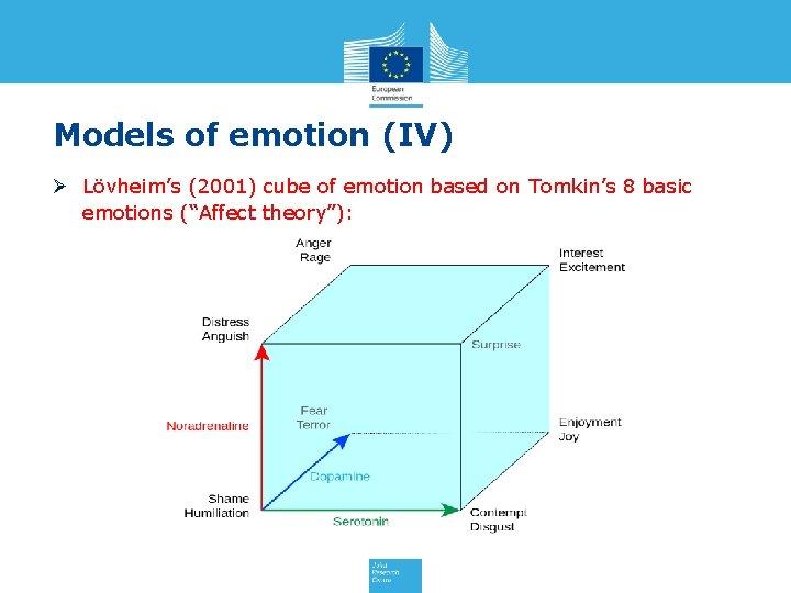 Models of emotion (IV) Ø Lövheim's (2001) cube of emotion based on Tomkin's 8