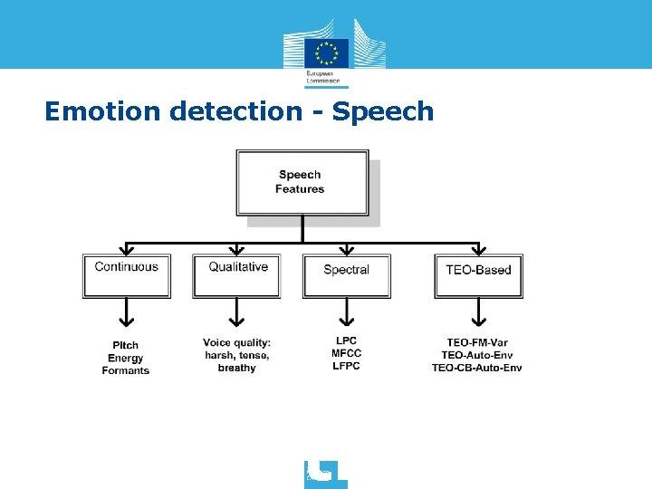 Emotion detection - Speech Detecting