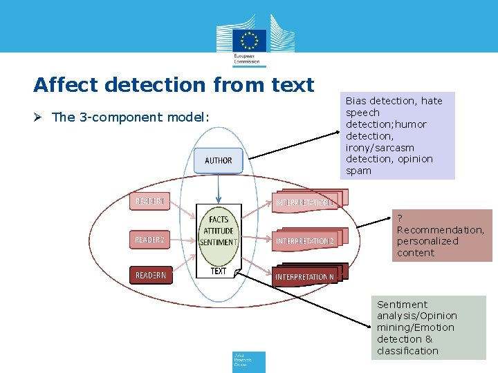 Affect detection from text Ø The 3 -component model: Bias detection, hate speech detection;