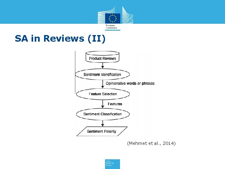 SA in Reviews (II) (Mehmet et al. , 2014)