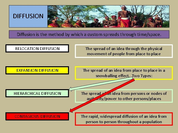 DIFFUSION Diffusion is the method by which a custom spreads through time/space. RELOCATION DIFFUSION