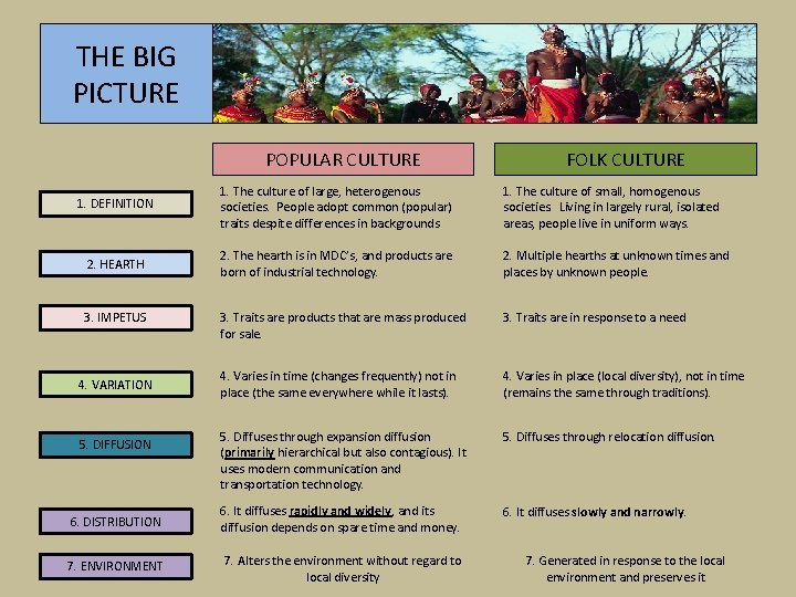 THE BIG PICTURE POPULAR CULTURE FOLK CULTURE 1. DEFINITION 1. The culture of large,