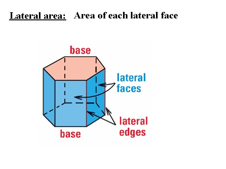 Lateral area: Area of each lateral face